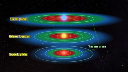 Samanyolu'nda Milyarlarca Yıldızın Yaşam Alanında Gezegen Olabilir