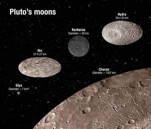 Pluto uydulari
