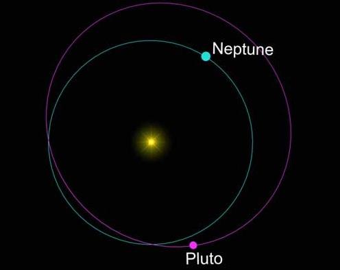 pluton-neptun
