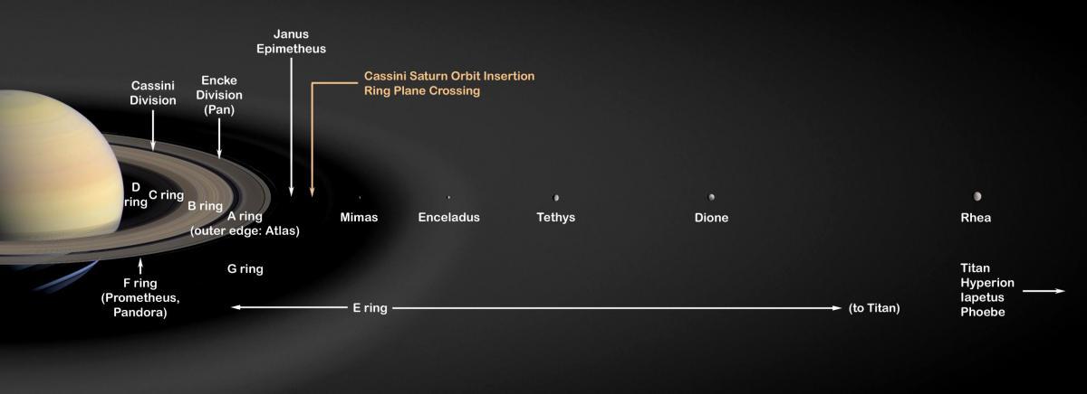 Satürn iç sistemi ve halkaları. Titan ve Iapetus burada görülmemekte (NASA/JPL).